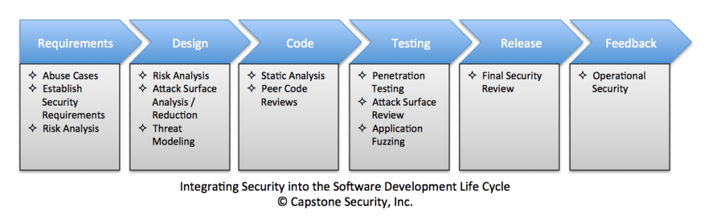 Integrating Security into the Software Development Life Cycle